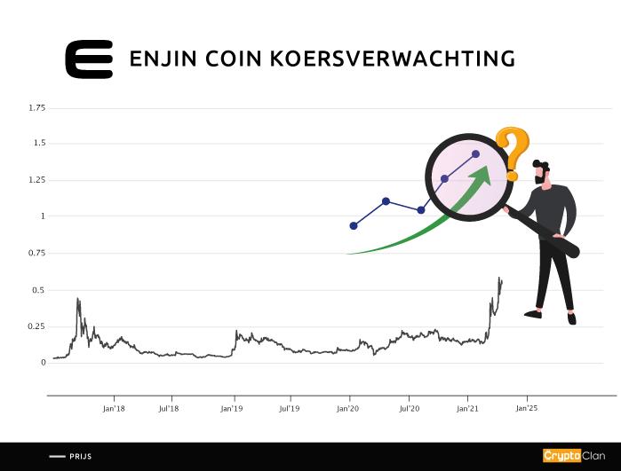 enjin-koersverwachting-cryptoclan.nl