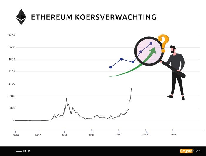 ethereum-koersverwachting-cryptoclan.nl