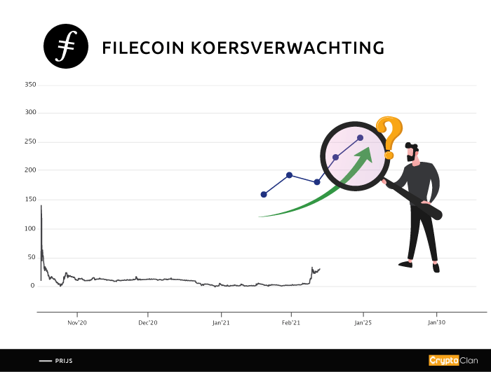 filecoin-koersverwachting-cryptoclan.nl