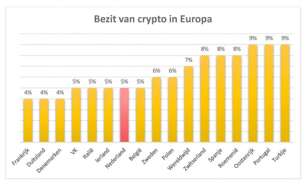 Nederland in vergelijking met andere Europese landen