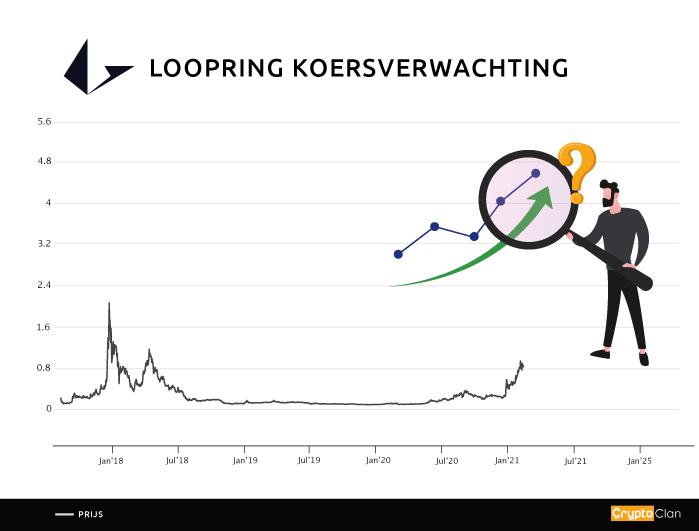 loopring-koersverwachting-cryptoclan.nl