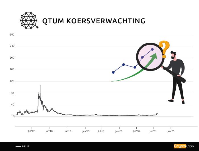 qtum-koersverwachting-cryptoclan.nl