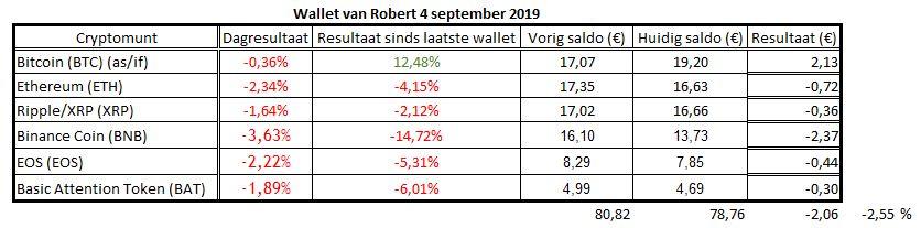 De wallet van Robert verloor ruim 2 %, terwijl die Bitcoin ruim 12% won.