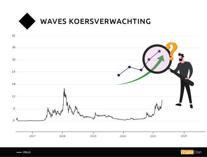 waves-koersverwachting-cryptoclan.nl